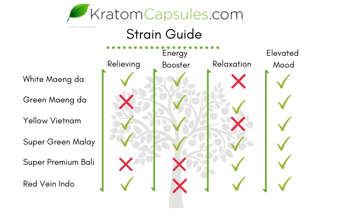 Our Strain Guide.